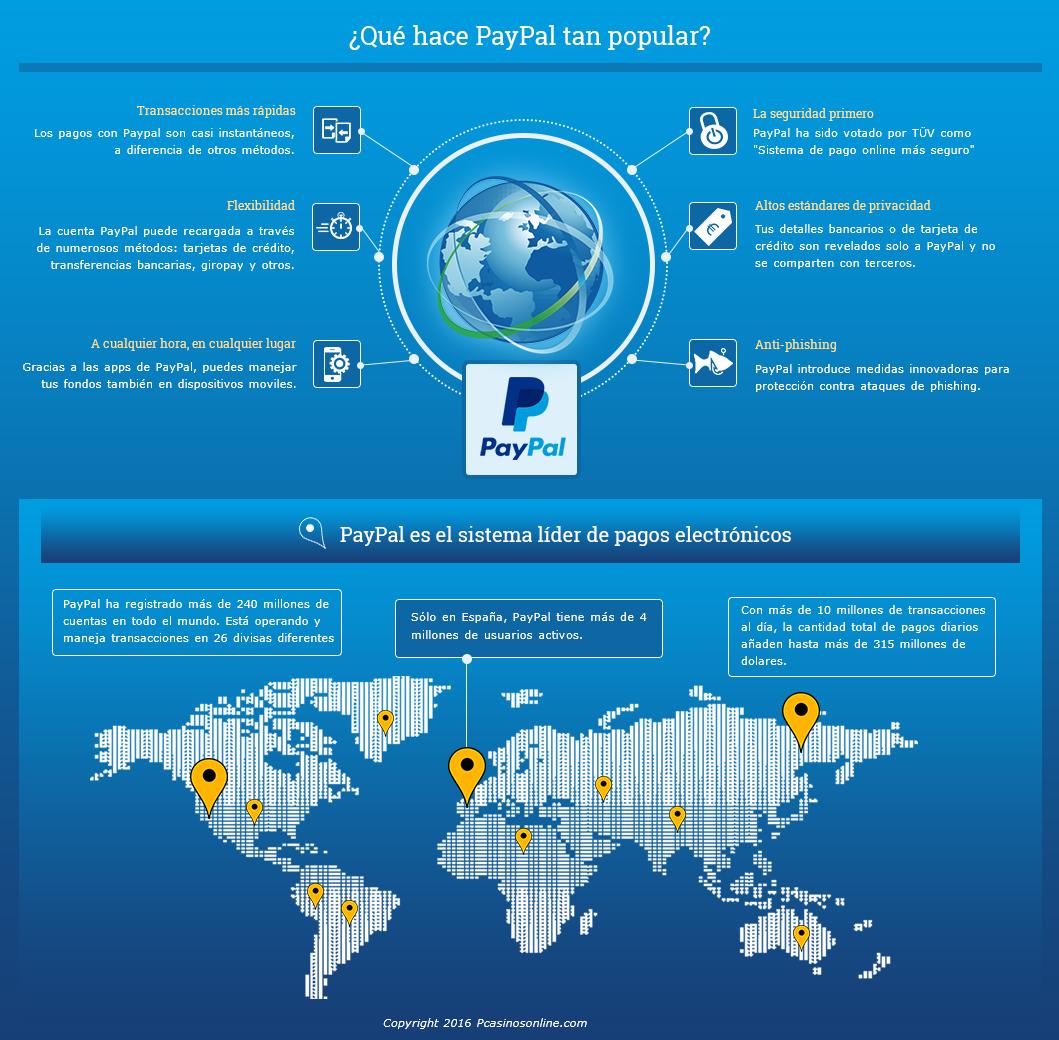 lowest price 0f5ea 44281 Ventajas del uso de PayPal Ventajas de utilizar PayPal